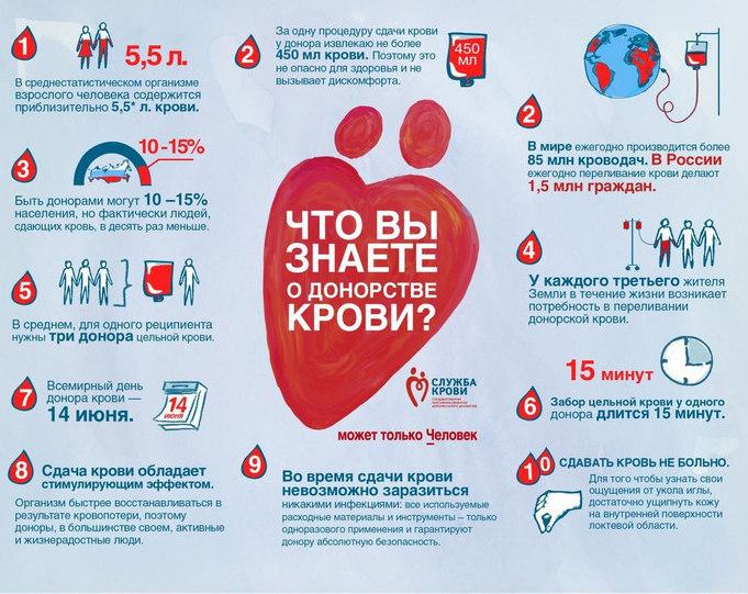 Сколько раз надо сдать кровь, чтобы стать почетным донором