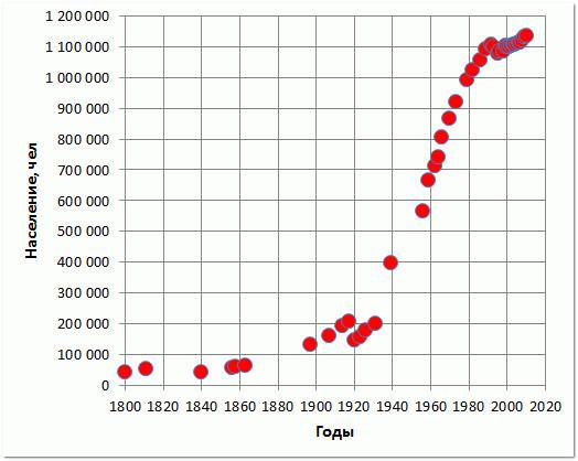 Сколько людей живет в Казани