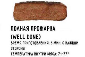 Полная прожарка говядины