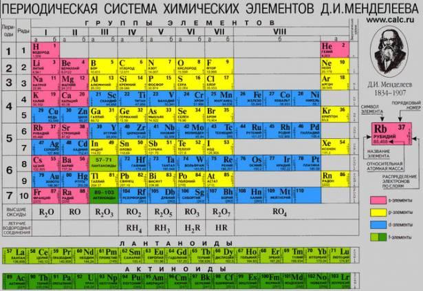 Сколько элементов в таблице Менделеева: 118 или 126?