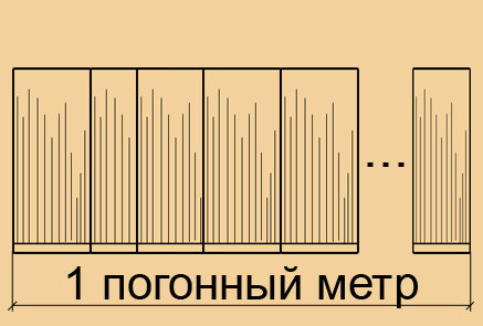 Погонный метр – это сколько